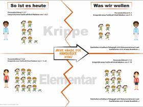 """""""Mehr Hände für Hamburger Kitas"""""""